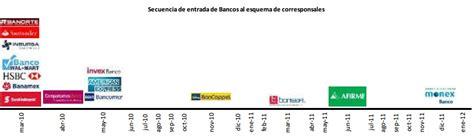 bancos mexico 191 qu 233 bancos operan con comisionistas bancarios