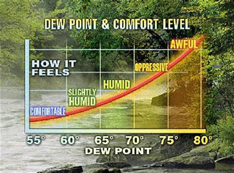 what is comfortable dew point michael s weather blog sea breeze