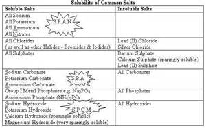 o level chemistry tips on solubility of common salts