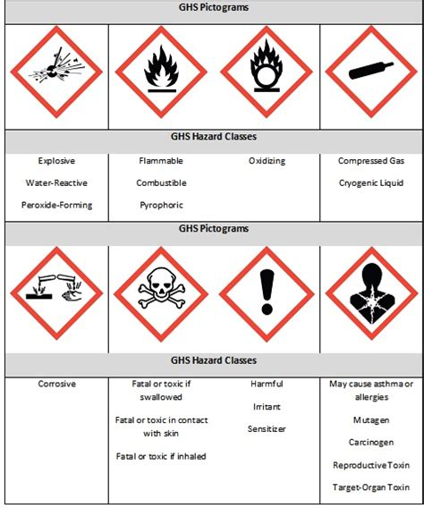 chemical label template free ghs labels customize your ghs