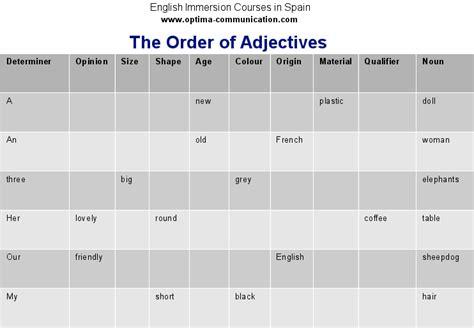 imagenes de ordenes en ingles orden de los adjetivos en ingl 233 s con ejemplos