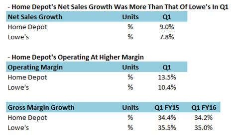 home depot or lowe s which retailer is doing better in