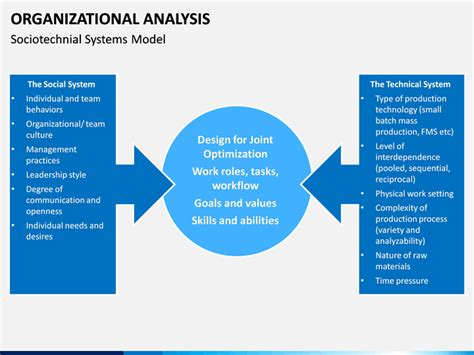 organizational analysis powerpoint template sketchbubble