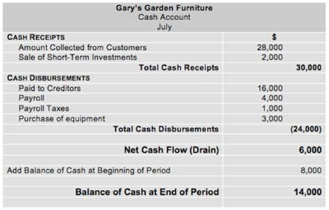 statement of receipts and disbursements template flow analysis direct format flow statements