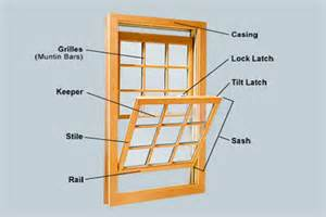 window framing diagram parts of a window related keywords amp suggestions parts