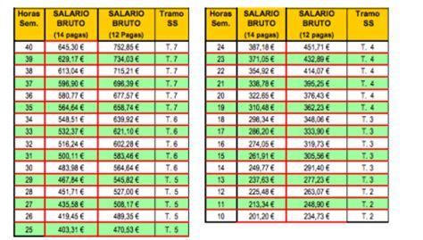 tabla salarial 2016 empleada de hogar empleadas de hogar 2013 tabla salarial www adcyl com
