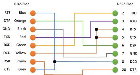 db25 to rj45 wiring diagram rj11 to rj45 wiring diagram