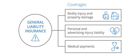 insurance for business general liability insurance for small businesses coverwallet