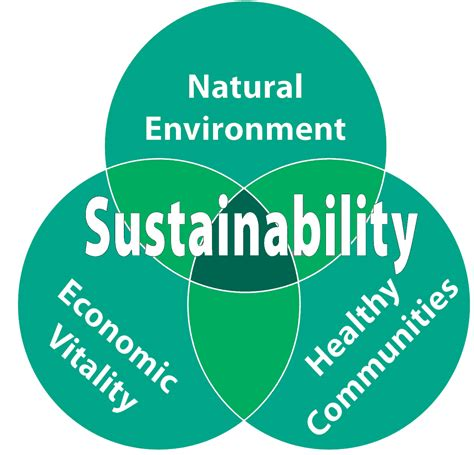 Sustainability Is by Sustainability 101 Towards Sustainable Cities And