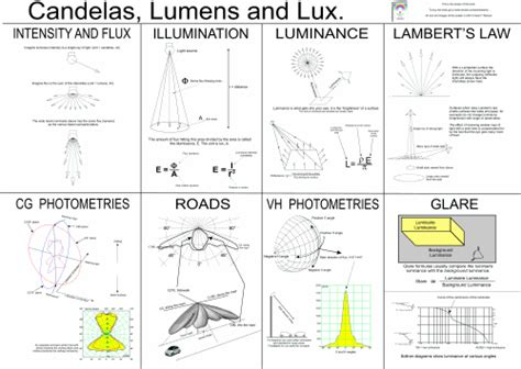 lumens to candela quot candelas lumens and quot by owen ransen lighting and