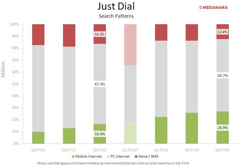 Justdial Address Search Curious To How Justdial Performed In Q4 Fy14 These Charts Explain It All Medianama