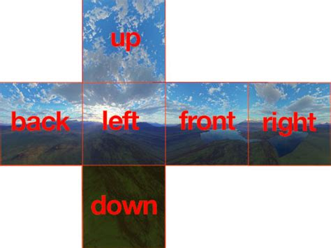 unity cubemap layout painting how can i make skybox drawing easier in