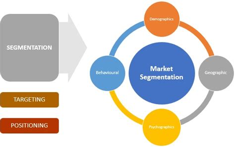 Mba Target Market Demographics by Market Segmentation Definition Marketing Dictionary