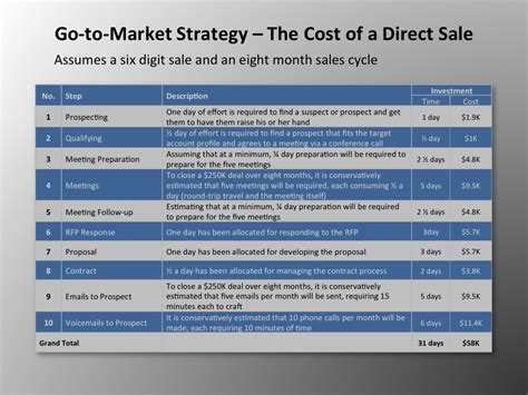 Go To Search Go To Market Strategy The Cost Of B2b Direct Selling Four Quadrant