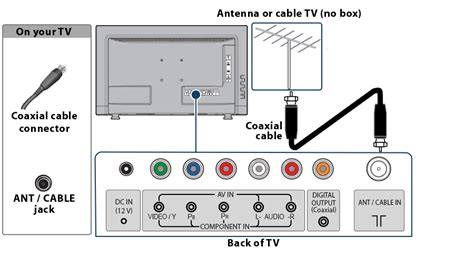 hdtv antenna and cable together connecting an antenna or cable tv no box
