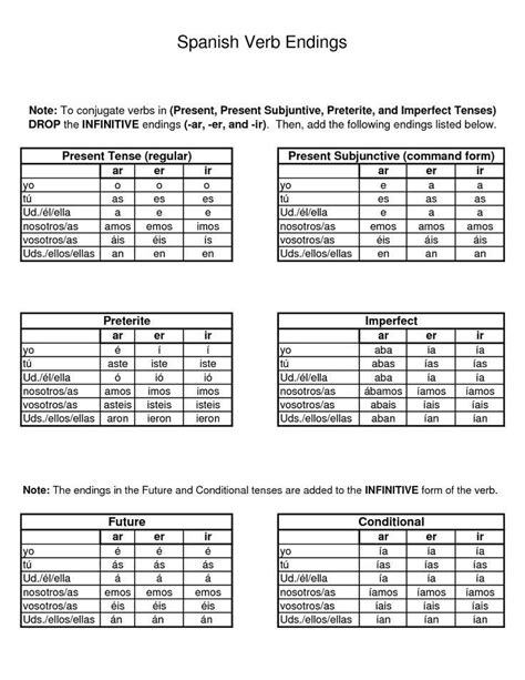 page lists exercises  practice verb conjugation   tenses taught   typical spanish