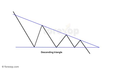 chart pattern descending triangle descending triangles and how to trade them in forex