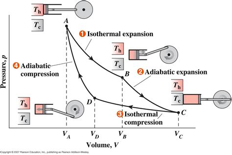 pv diagram heat engine heat engine