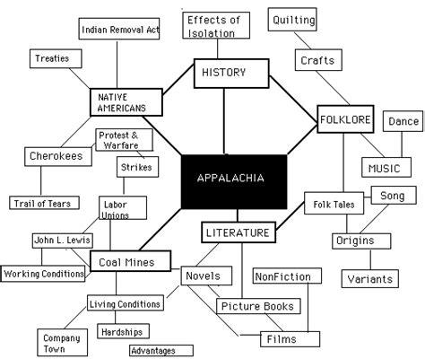 themes in appalachian literature appalachia in children s literature