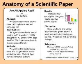 Scientific Research Paper Methods Section by Image Gallery Scientific Articles