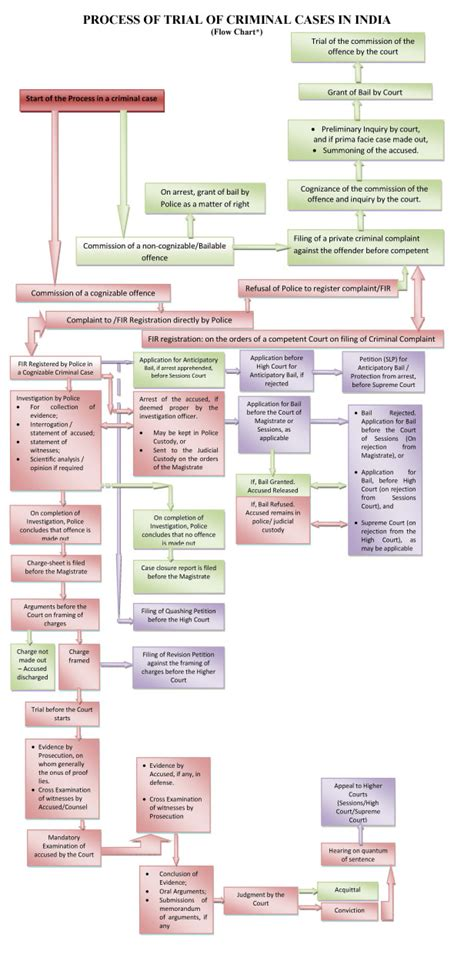 criminal flowchart process of trial of criminal cases in india saralkanoon