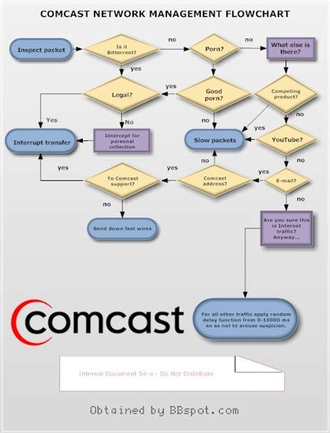 Local Comcast Office by Comcast Imagearchive Bloguez
