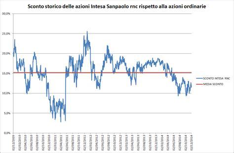 grafico azioni intesa intesa a quando la conversione delle risparmio market