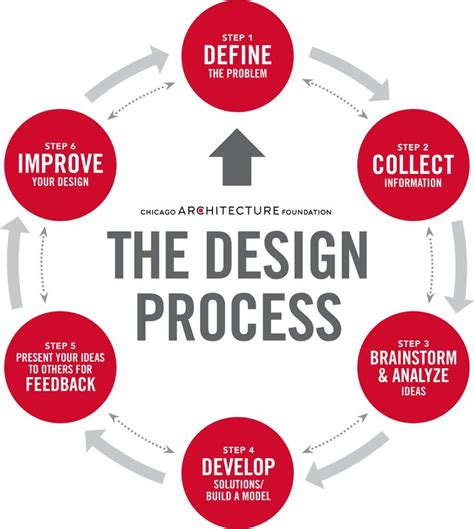 design criteria of well foundation best 20 design thinking process ideas on pinterest