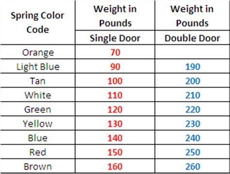 garage door extension color code garage extension color code garage free engine