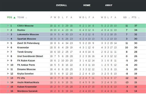 epl table january 2015 fc terek grozny war football hatred and controversy in
