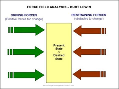 Example Of Resume For Internship by Force Field Analysis Lewin Definition Marketing