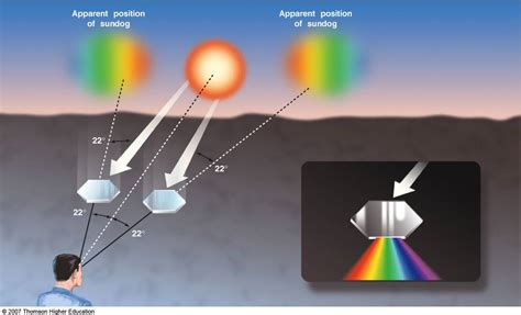 what are sun dogs sun dogs atmospheric exle of refraction