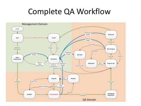 sdlc workflow maturing agile sdlc workflow improvements