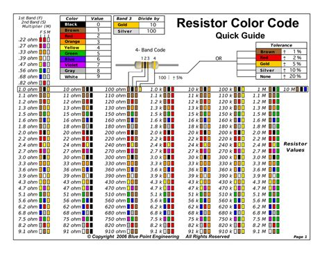100 ohm resistor color code 100k ohm resistor color code