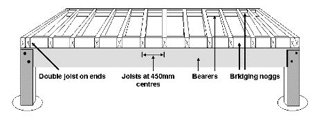 Slab Foundation Floor Plans by Floor Joist Spantables To Set Your Joists