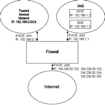 iptables tutorial nat iptables tutorial 1 1 19