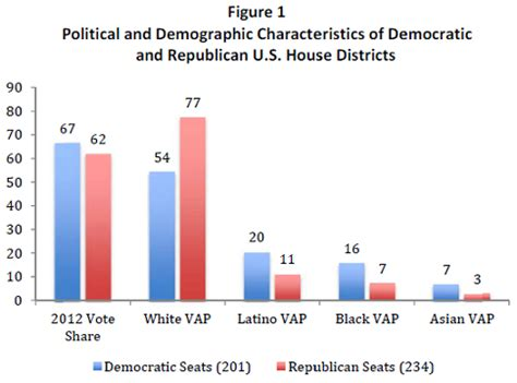 house of representatives control how latino voters may decide control of the u s house of representatives latino