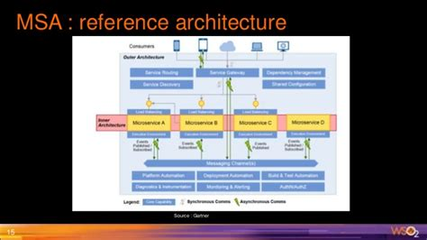 Best Smart Products Pragmatic Approach To Microservice Architecture Role Of