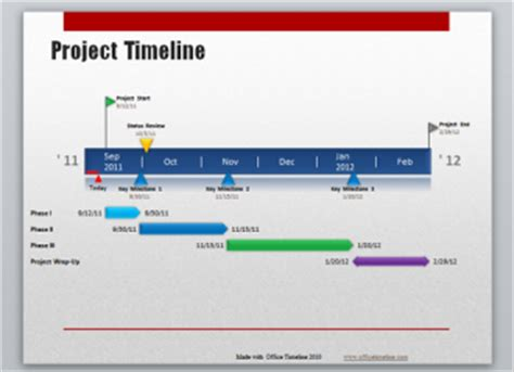 online tutorial project report 11 project timeline tools to create visual project reports