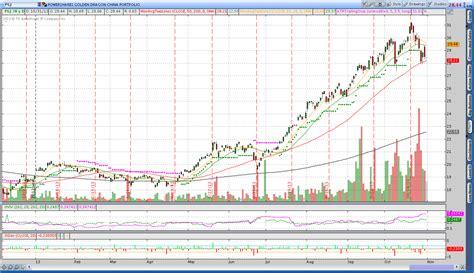 etf swing trading etf trend trading system elliott wave forex software