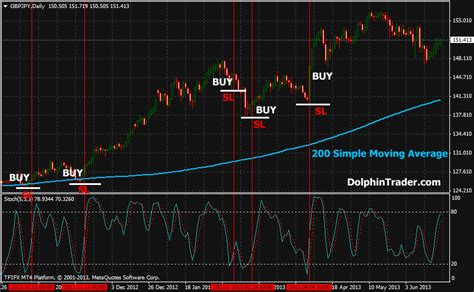 stochastic  sma forex strategy