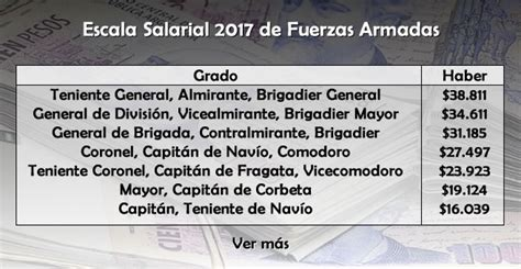blanqueo a los sueldos de las fuerzas armadas fde macri 2016 escala salarial 2017 del personal militar de fuerzas
