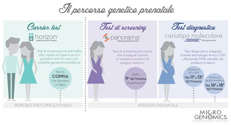 test di diagnosi prenatale microgenomics
