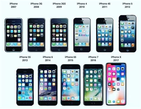 which iphone was the advancement from the previous model gadgetsmalta