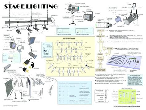 Stage Lighting Types Lighting Ideas Types Of Stage Lighting Fixtures