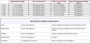 prime rib temperature chart prime rib cooking chart boneless prime rib roast cooking