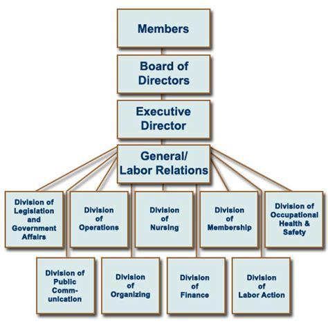 mna structure about mna massachusetts nurses association
