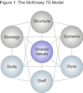 negotiation strategy template mckinsey the mckinsey 7s framework strategy skills from mindtools