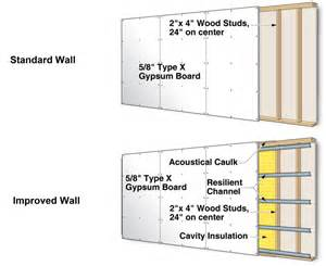 exterior wall thickness drywall thickness exterior wall stucco rendering the exterior sheathing or the exterior building