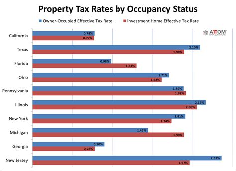 York County Pa Property Tax Records U S Property Taxes Levied On Single Family Homes In 2016 Total More Than 277 Billion